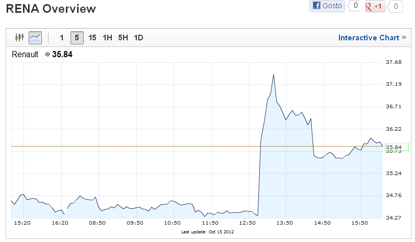 renault intraday.PNG