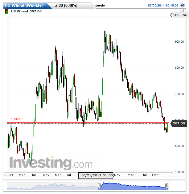 US Wheat(Weekly)20140206003126.png