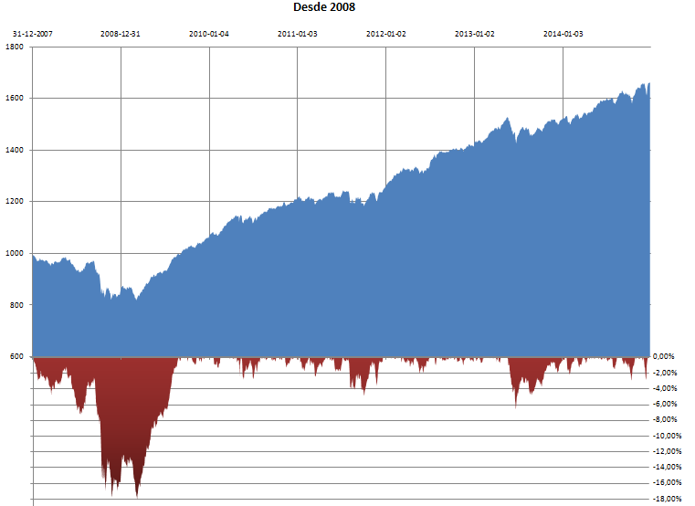Desde 2008 (Equity Line+Drawdown).PNG