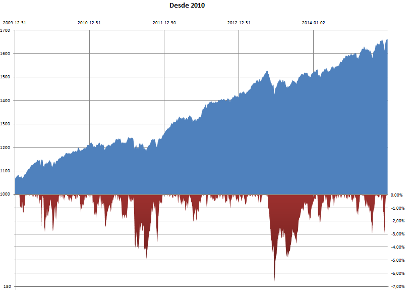 Desde 2010 (Equity Line+Drawdown).PNG
