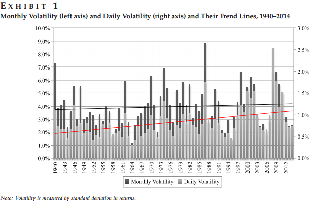 Volatility 1940 - 2014.PNG