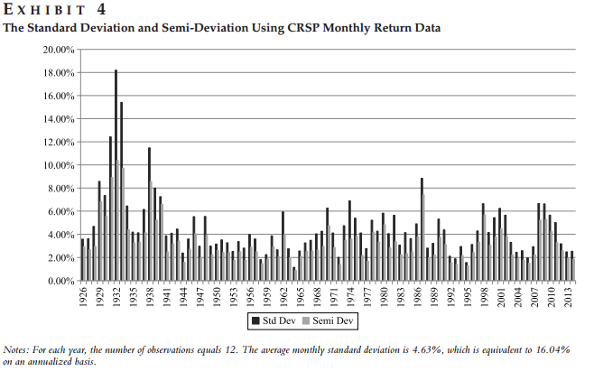 Monthly Volatility 1926 - 2014.PNG
