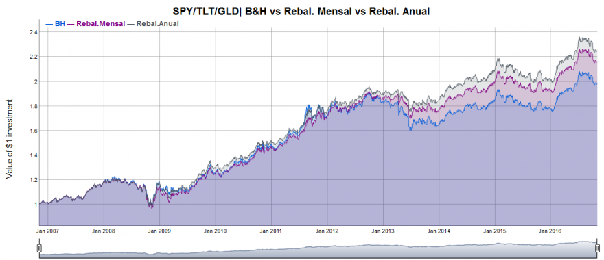 SPY_TLT_GLD B&H vs Rebal.Anual vs Rebal.Mensal_filled2.PNG