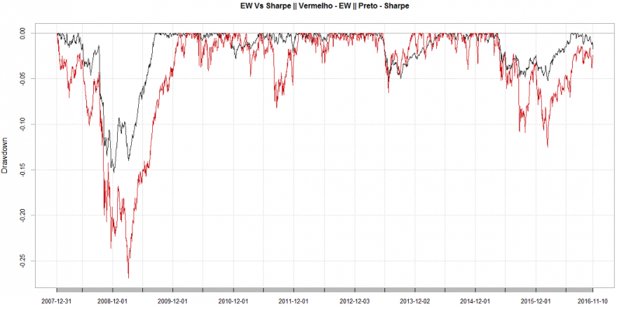 EW_Vs_Sharpe (Drawdowns_graph).PNG