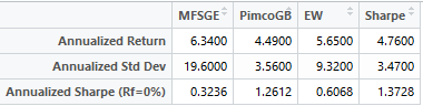 EW_Vs_Sharpe_Performance_table.PNG