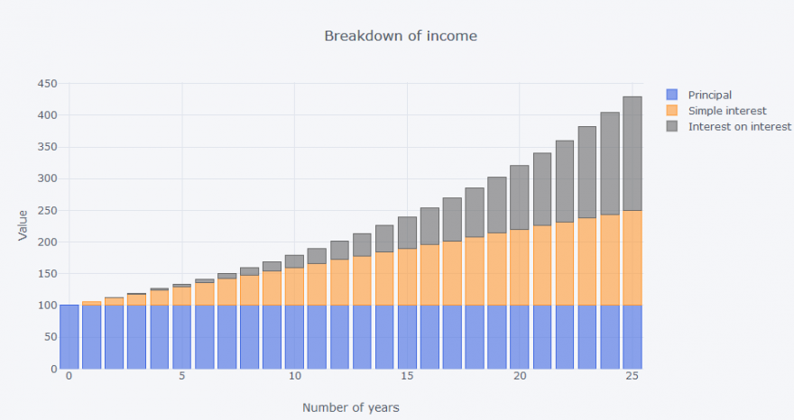 Breakdown of income.PNG