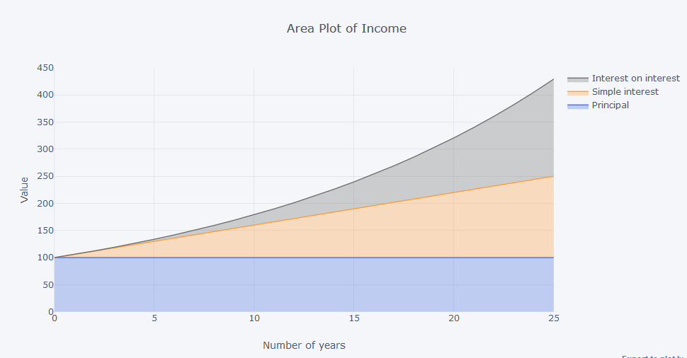 Area plot of income.PNG