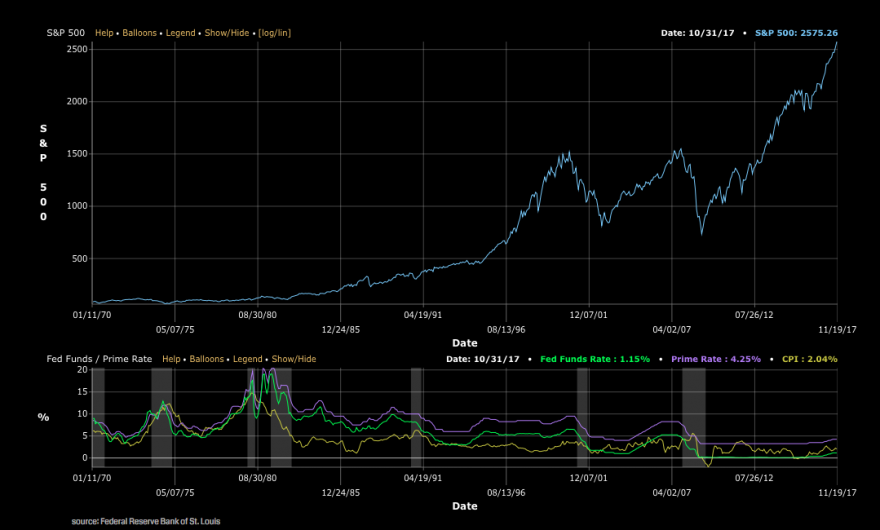 SP500 vs Fed.png