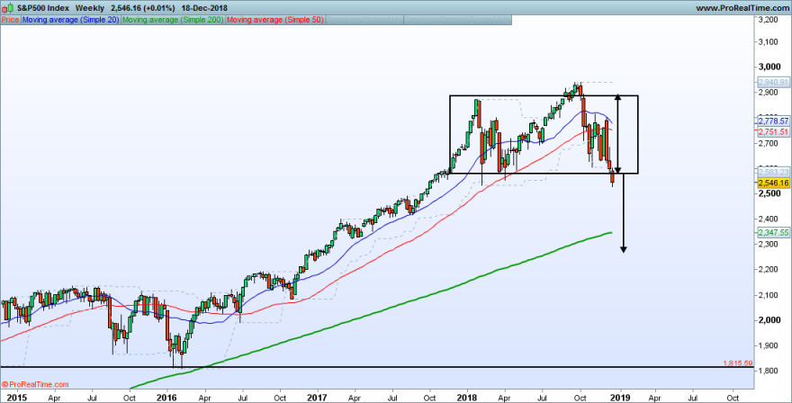 SP500-Weekly.png