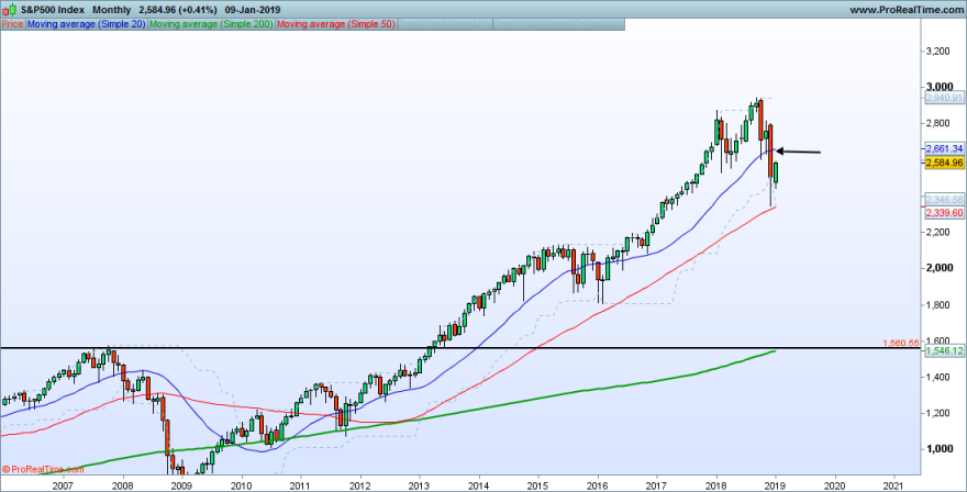 SP500-Monthly.png