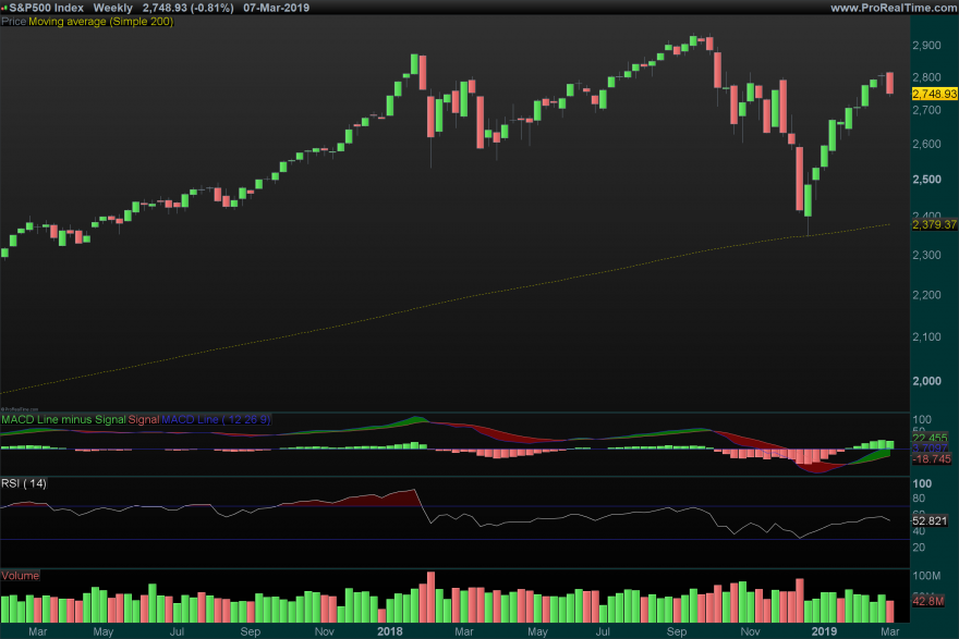SP500-Weekly_07_03.png