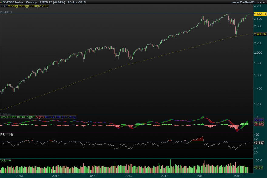 SP500-Weekly_26_04.png