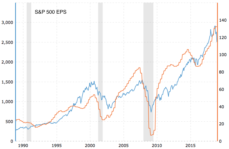 SP500 EPS.png
