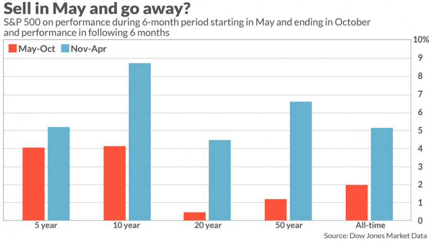 sell in May and go away is weakening.jpg