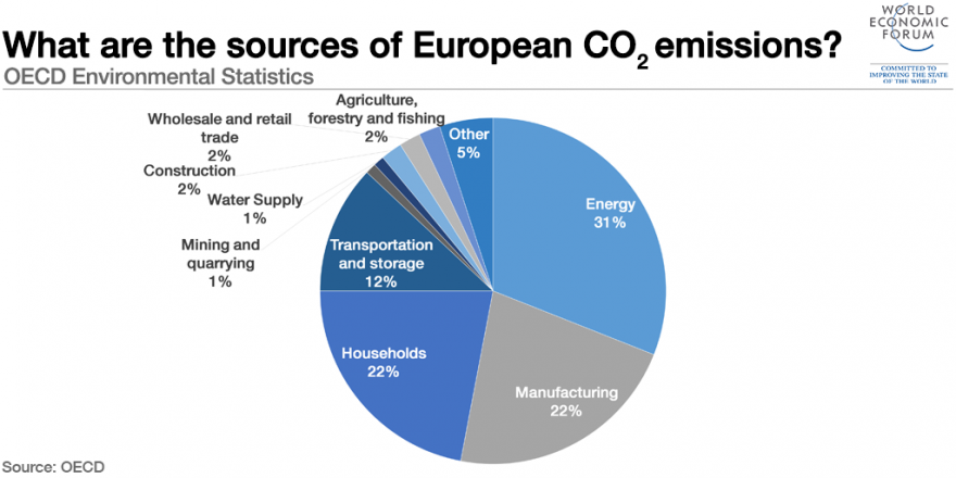 1511B16-european-co2-emissions-energy-manufacturing-households.png