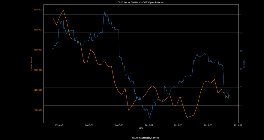 CL Futures Settle Vs COT Open Interest.png