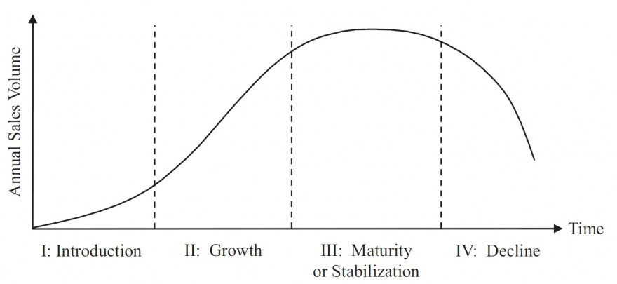 Product_life-cycle_curve.jpg