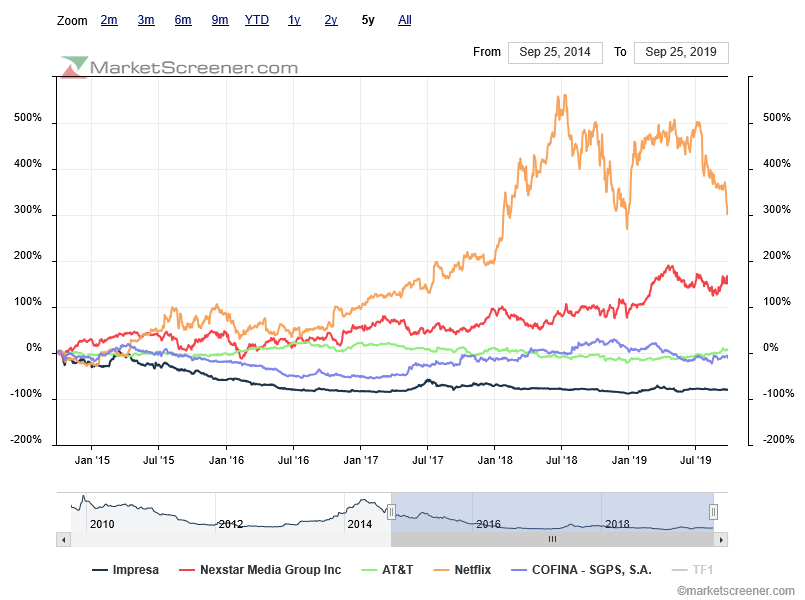 charts-comparison-impresa e cofina underperformance vis a vis media sector.png