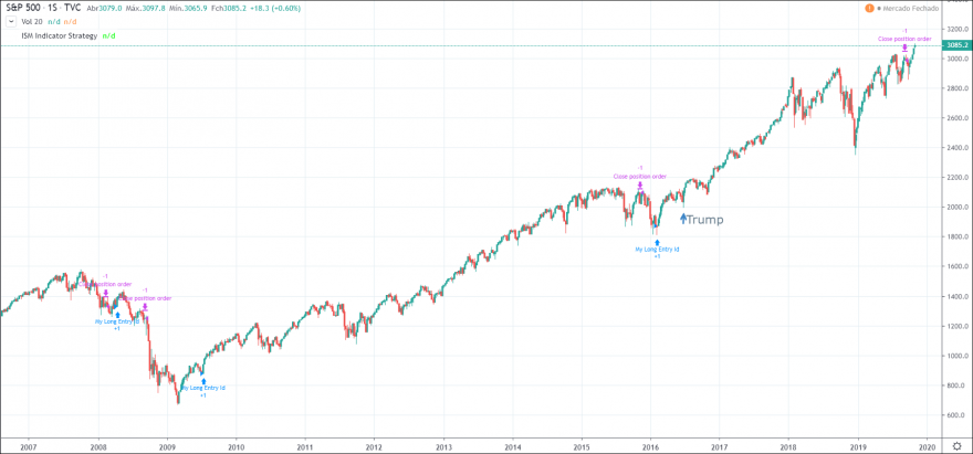 SP500 7-11-2019 TFW.PNG