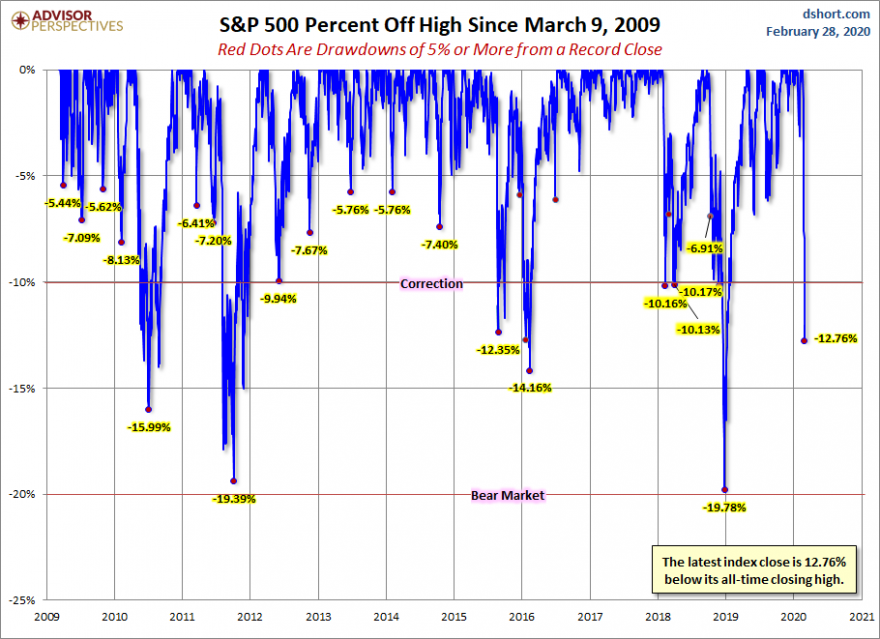 S&P500 drawdowns   fed 2020  11 biggest 6 sessions drawdown in 124 years.png