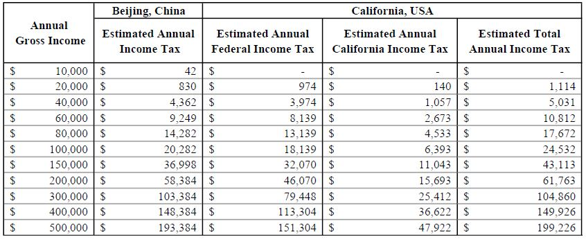 Table+3_+2017+Estimated+Income+Tax+Comparison+between+China+and+the+U.S.+-+Individual.jpeg