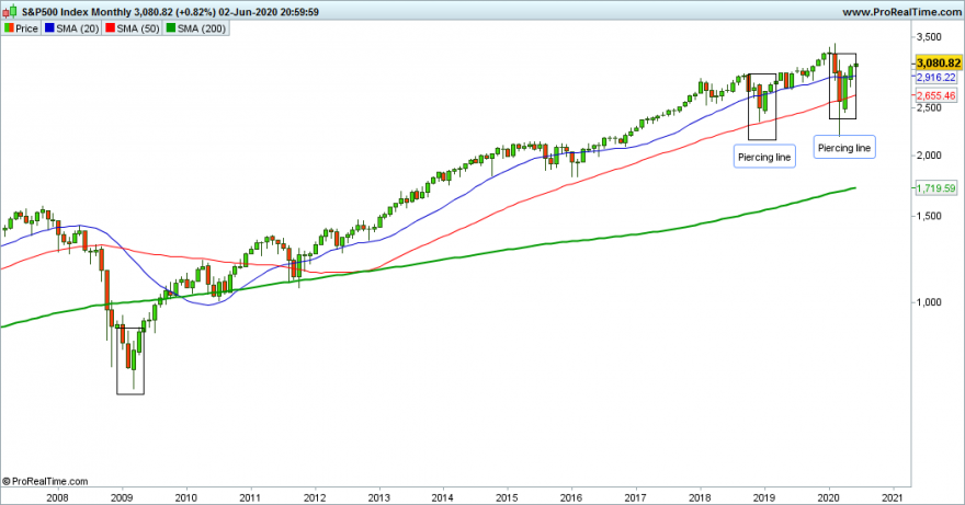 SP500 Monthly1.png