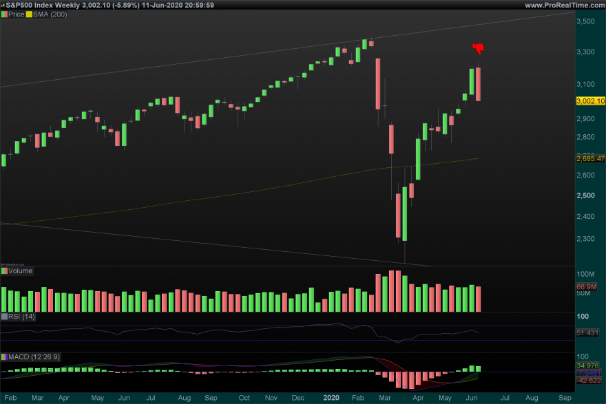 SP500 Weekly.png