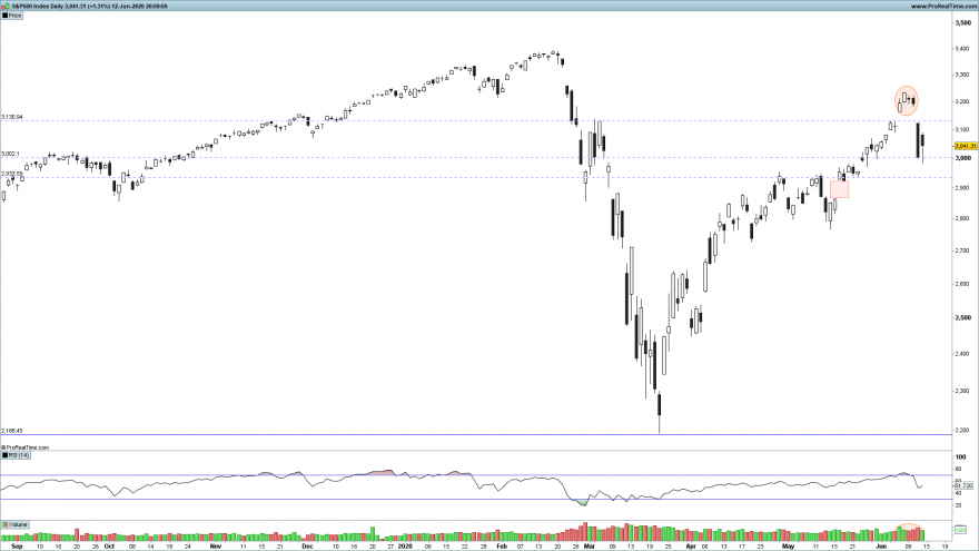 SP500 Daily.png
