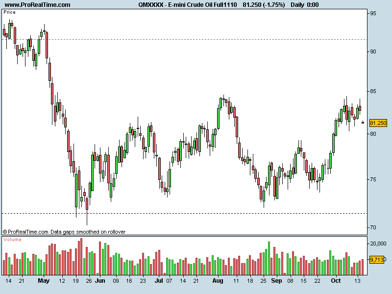 E-mini Crude Oil Full1110.png