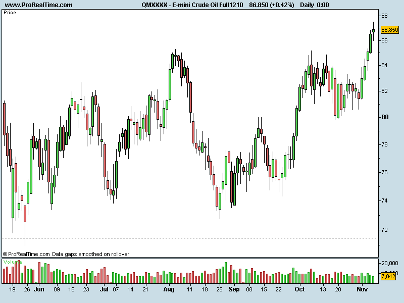 E-mini Crude Oil Full1210.png